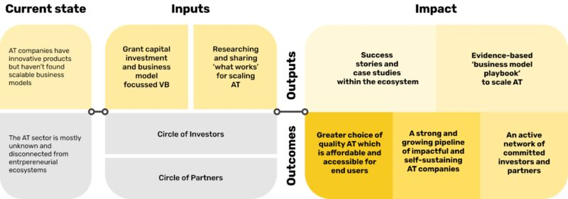Theory of change framework: current state, inputs, outputs, and impact