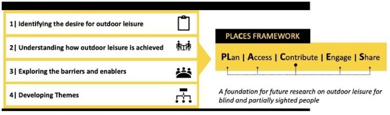 The PLACES Framework
