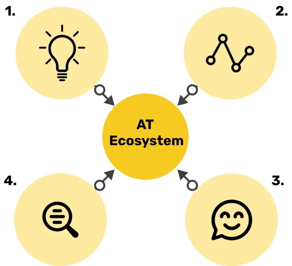 AT ecosystem
