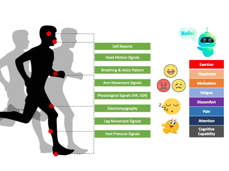 PhD Research: Technology Supported Capturing and Sharing of Multifaceted Running Experience